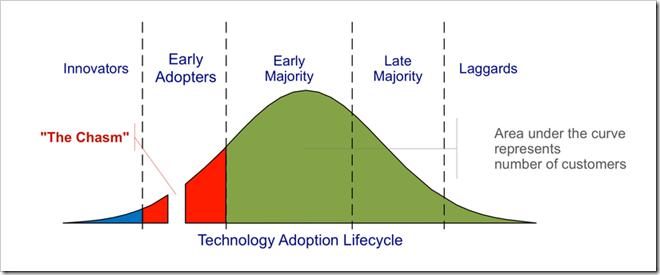 technology_adoption_cicle